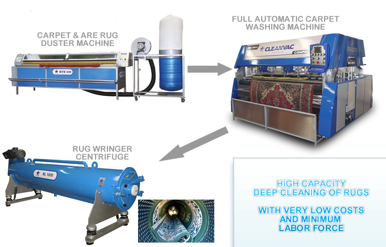 3 Steps Carpet Cleaning Line